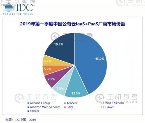 IDC 2019Q1公有云报告:百度智能云IaaS+PaaS保持前五   – 便宜vps优惠码,免费免备案vps服务器-主机参考